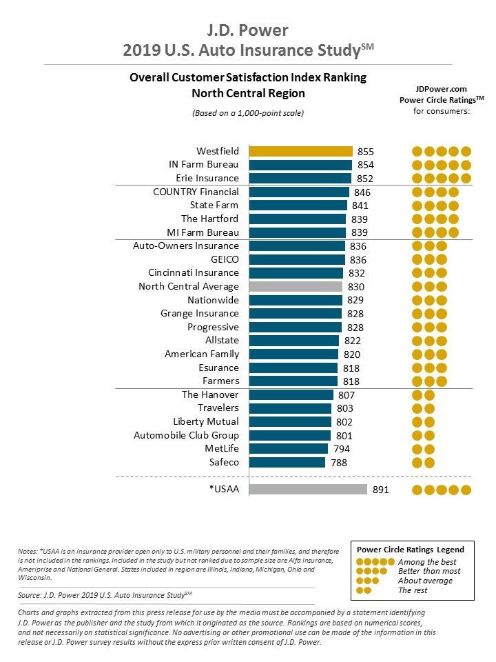 JD Power north central auto insurance rating