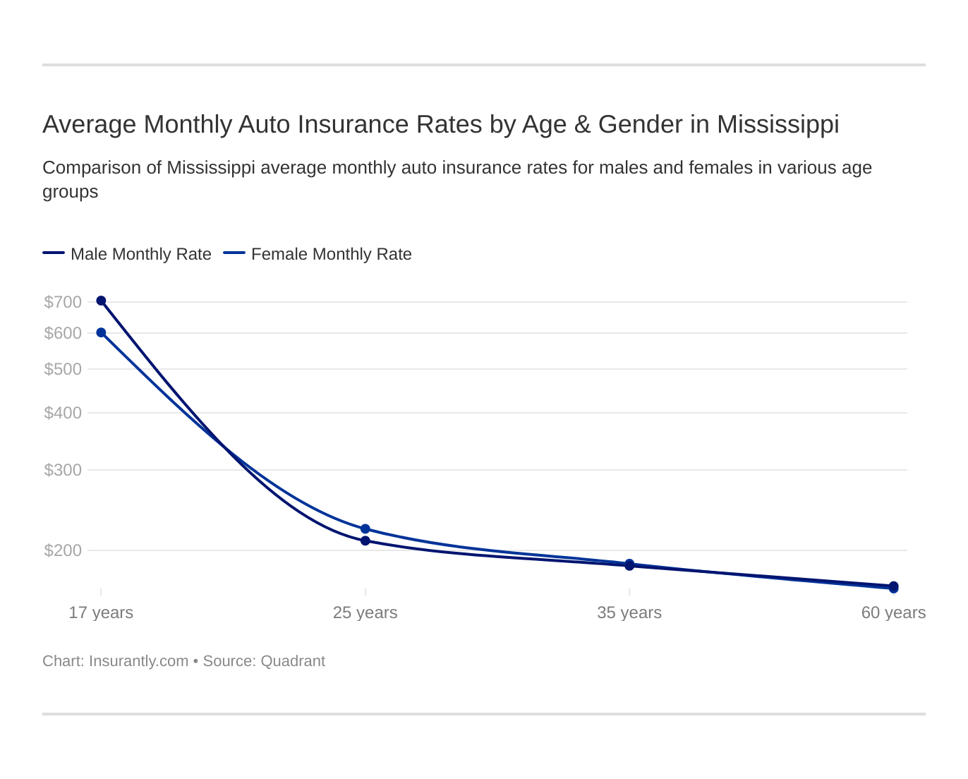 Average Monthly Auto Insurance Rates by Age & Gender in Mississippi